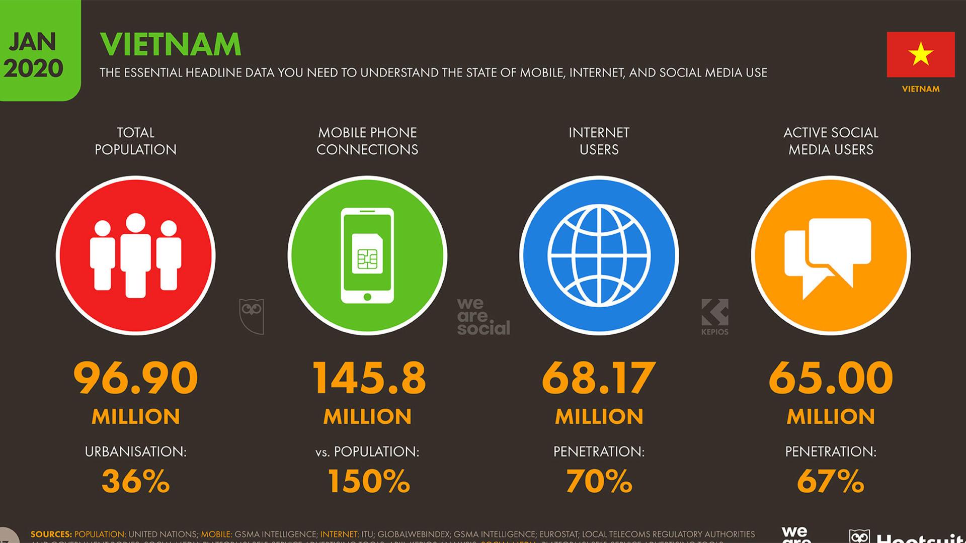 Thống kê Internet Việt Nam 2020